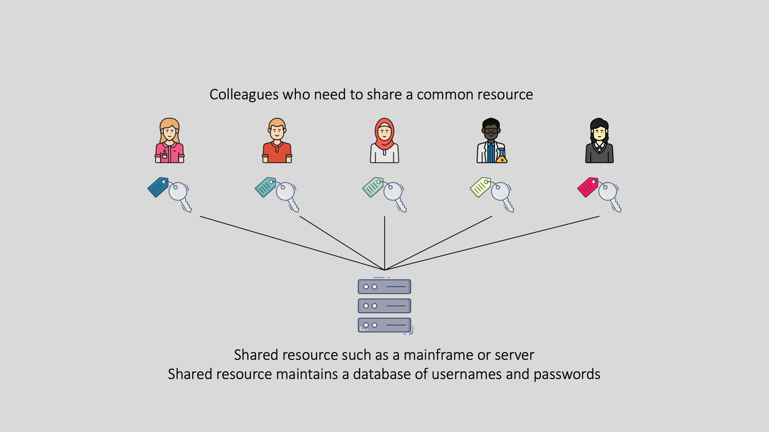 Diagram depicting several people sharing access to a single computer using passwords to secure their accounts