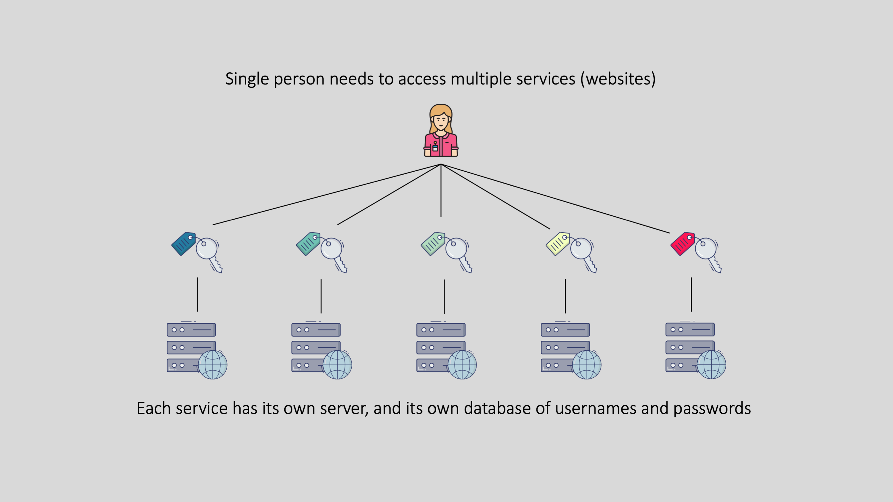Diagram depicting a single person requiring a multitude of passwords to access their many online services