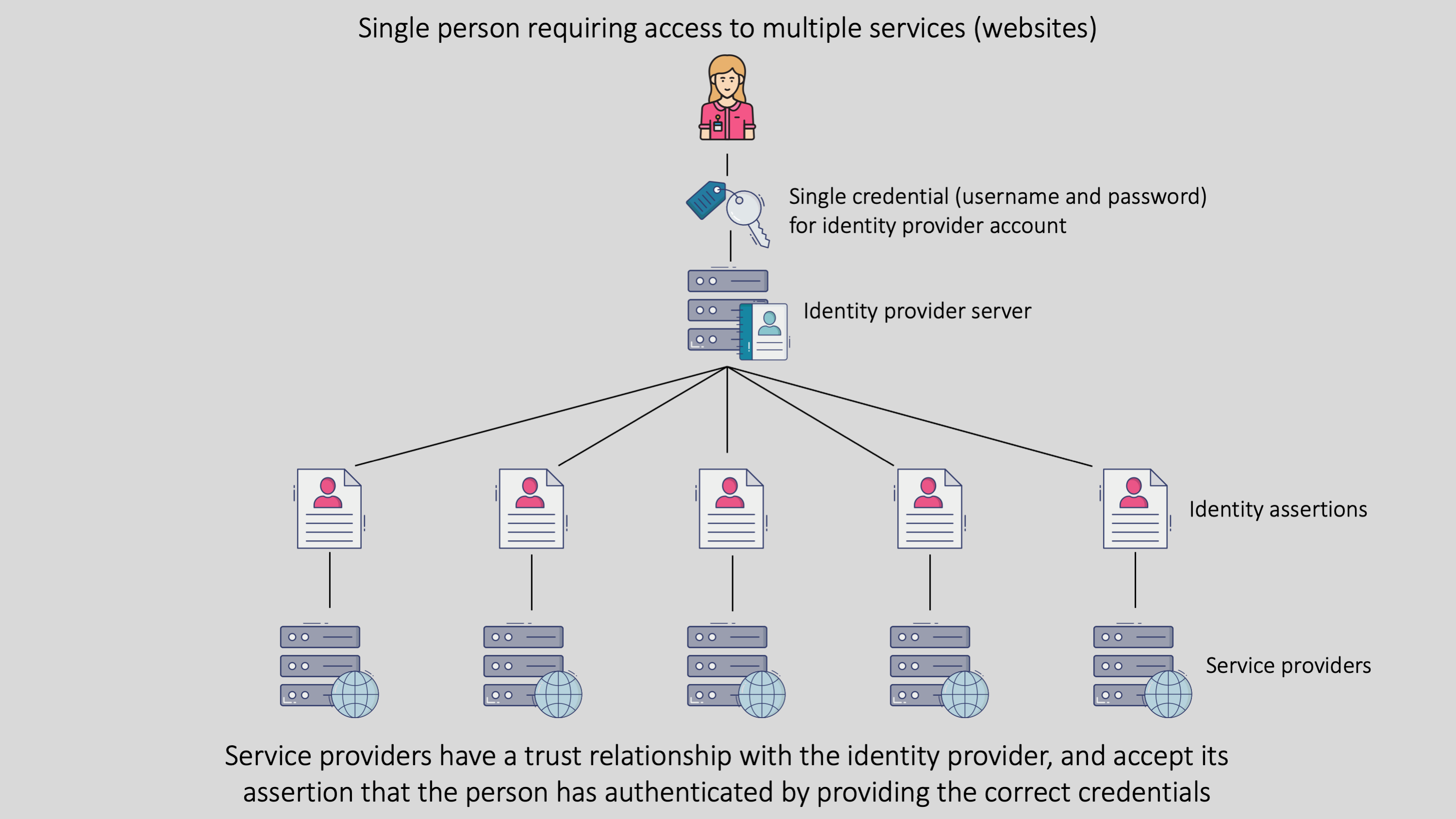 Diagram depicting a person accessing multiple services with a single credential using an identity provider